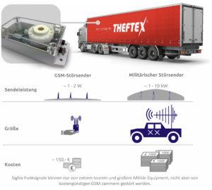 Schaubild mit LKW und störsicherem Alarmmeldesystem