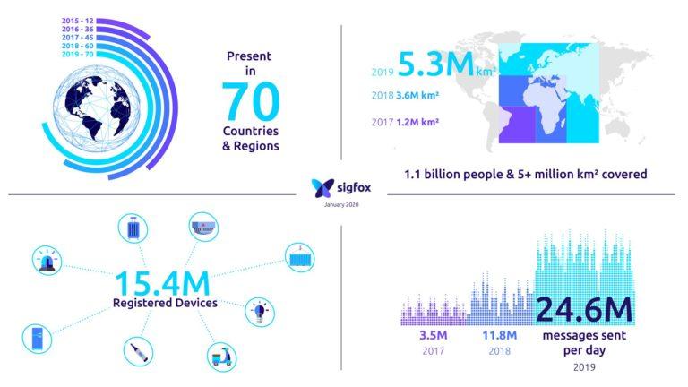 Grafik mit Zahlen zu Ländern, Abdeckung, Devices und Last